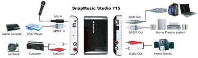 KWorld Snap Music Studio 715 Diagrama