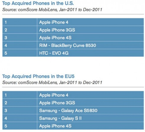 Los iPhone continuan dominando el mercado en Estados Unidos
