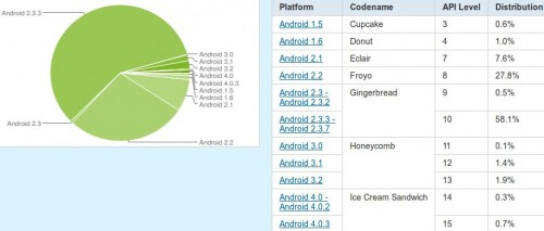 Android estadisticas Gingerbread Ice Cream Sandwich