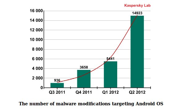 Malware Android Kaspersky