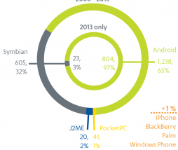 malware android 2013