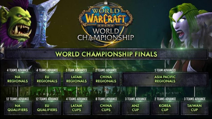 Cambios en el World of Warcraft Arena Championship